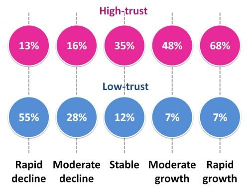 high and low trust managers