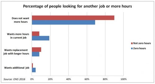 zero hours contracts ONS chart