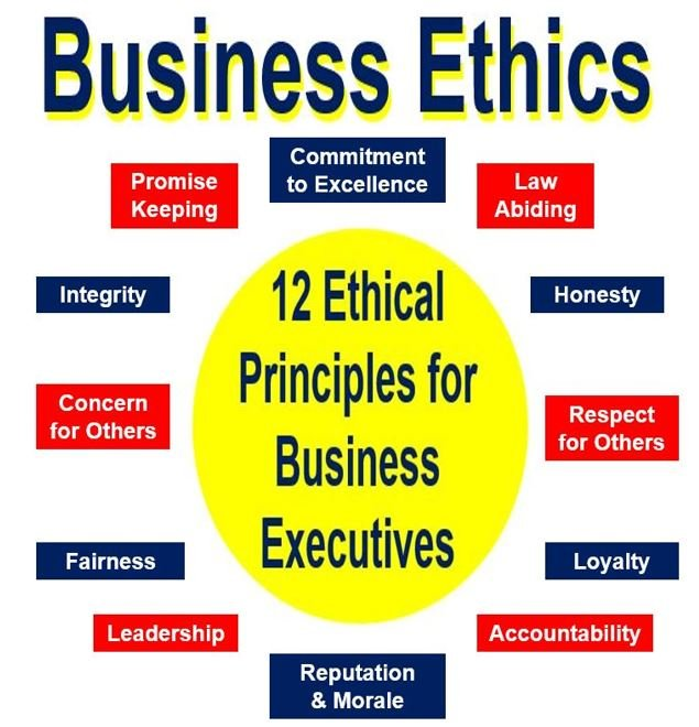 Examples of a Code of Ethics for Business