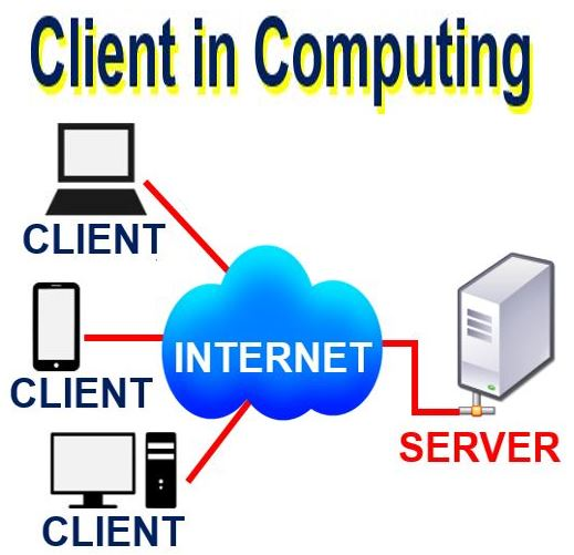 Client in computing