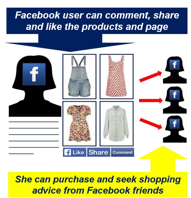F-Commerce advantages for Facebook users