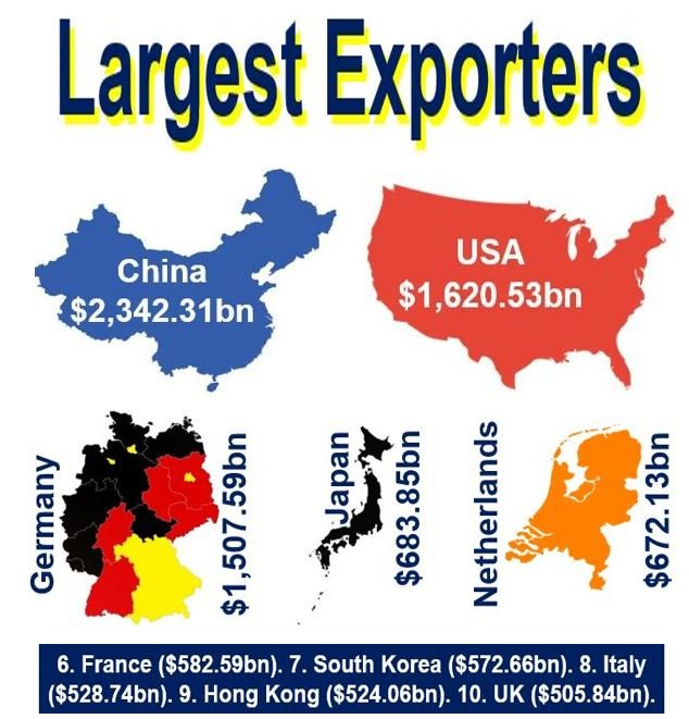 Largest Exporters