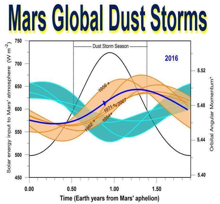Mars global dust storms