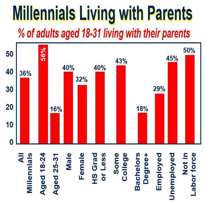 More millennials living with parents