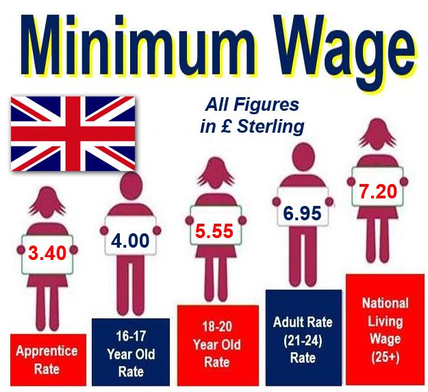 Minimum wage in UK