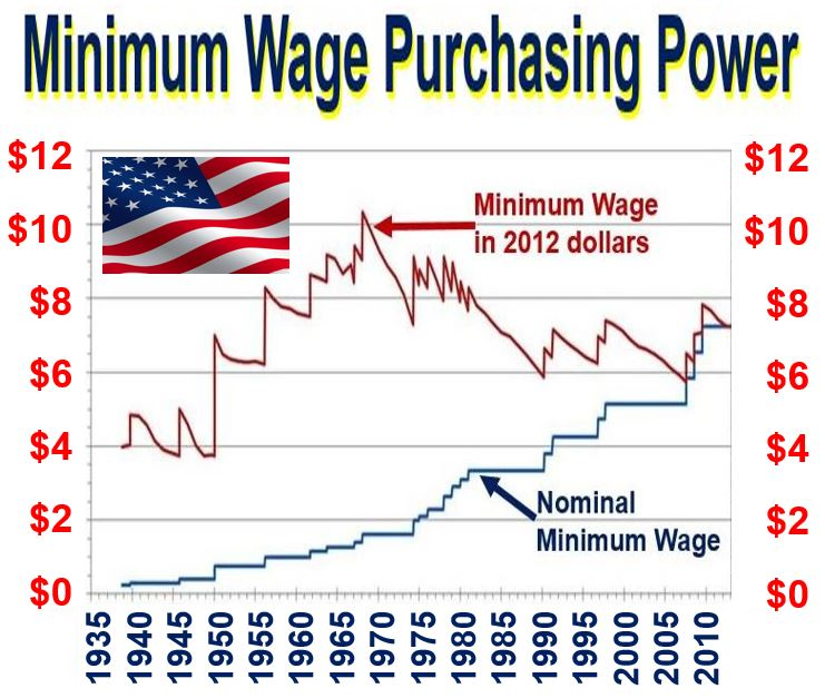 Minimum Wage Purchasing Power USA