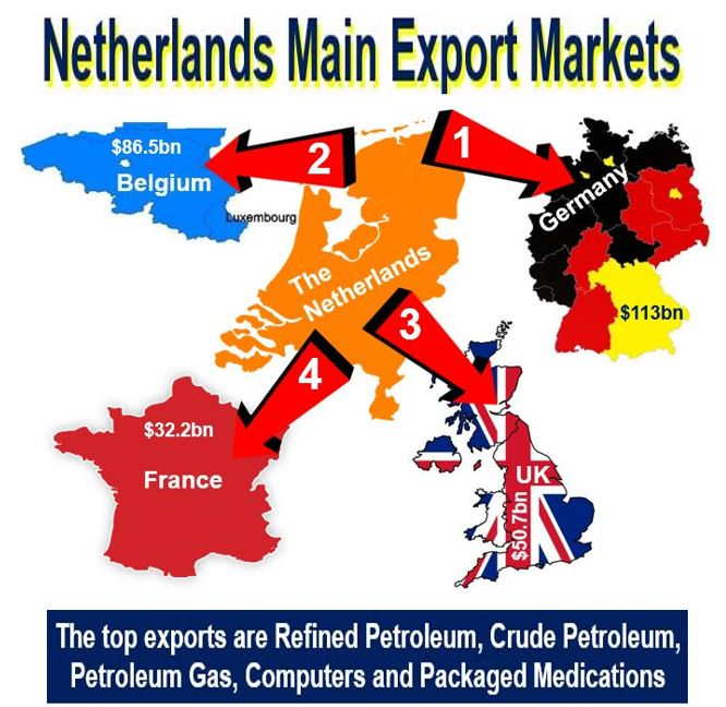 Netherlands main export markets
