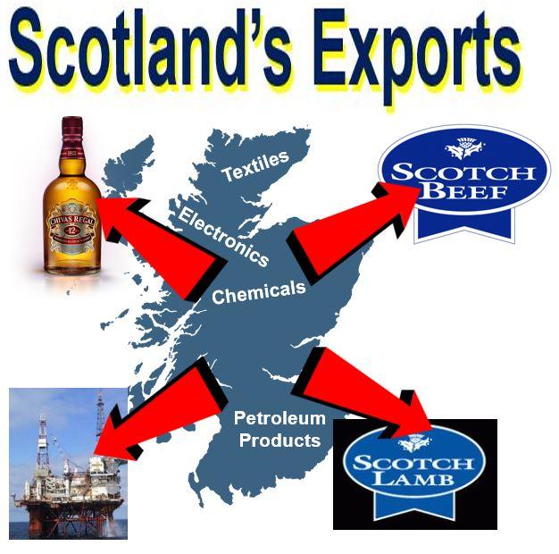 Scotland's Exports