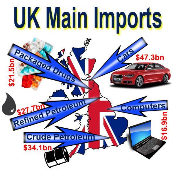 UK Main Imports