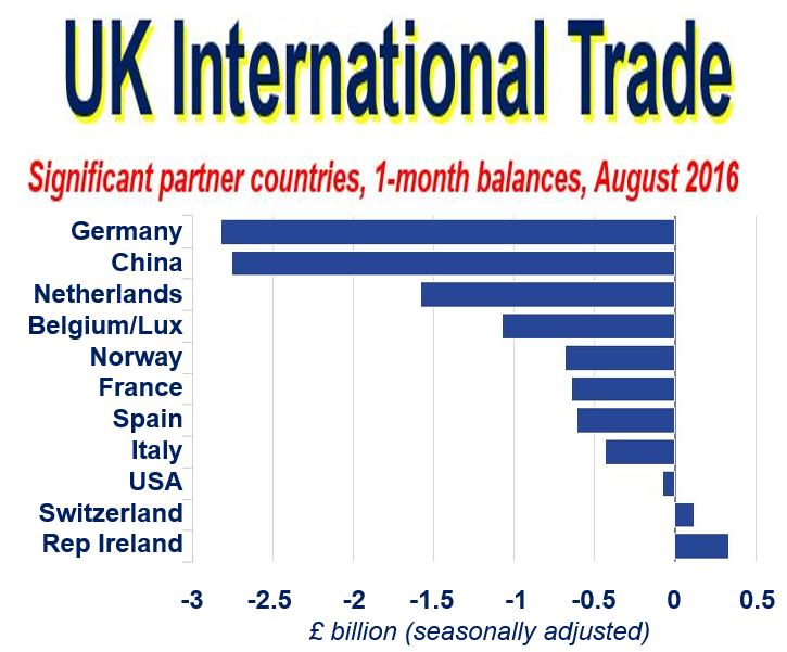 UK International Trade