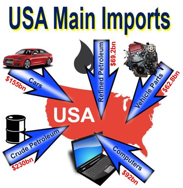 USA main imports