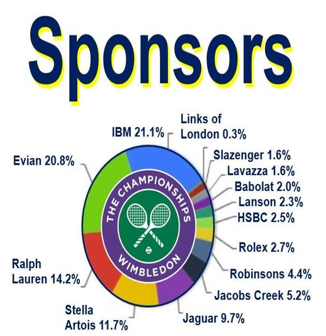 What is to sponsor? Definition and meaning