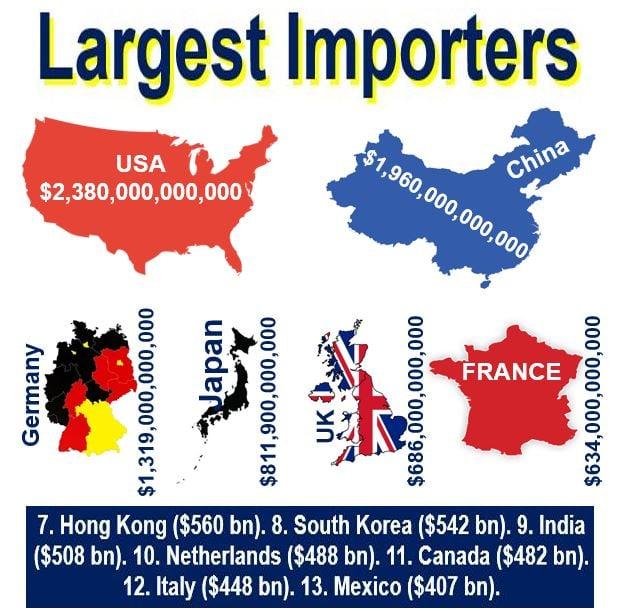 World's largest importers