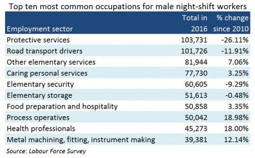 night-shift work male top 10