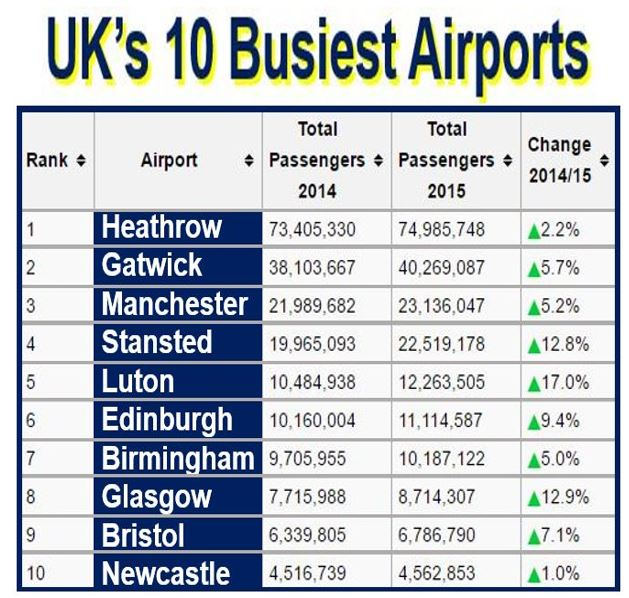 10 busiest airport in UK