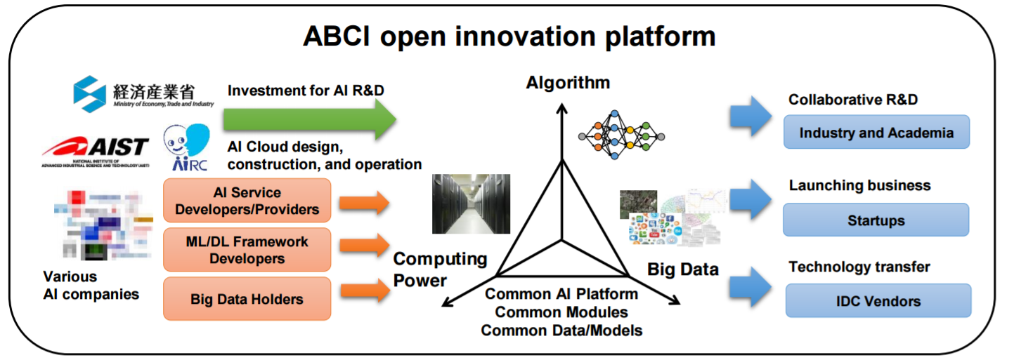 abci_supercomputer_japan_platform