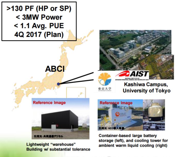 abci_supercomputer_location
