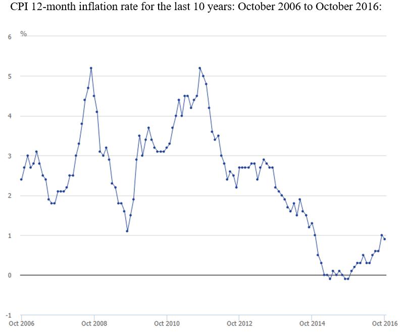 cpi_inflation_uk_