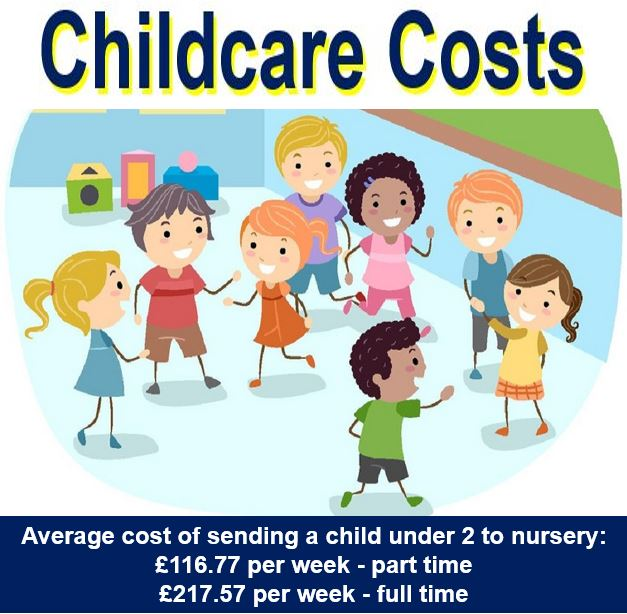 Childcare Costs UK