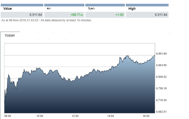 UK FTSE 100 chart