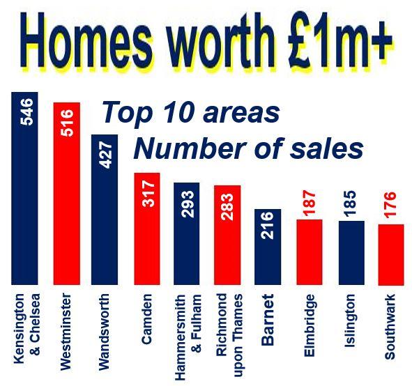Million pound homes top 10 areas