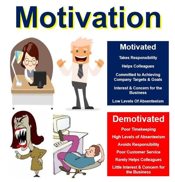 what is motivation Motivation in management describes ways in which managers promote productivity in their employees learn about this topic, several theories of.