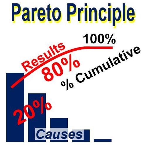 Pareto Principle Chart