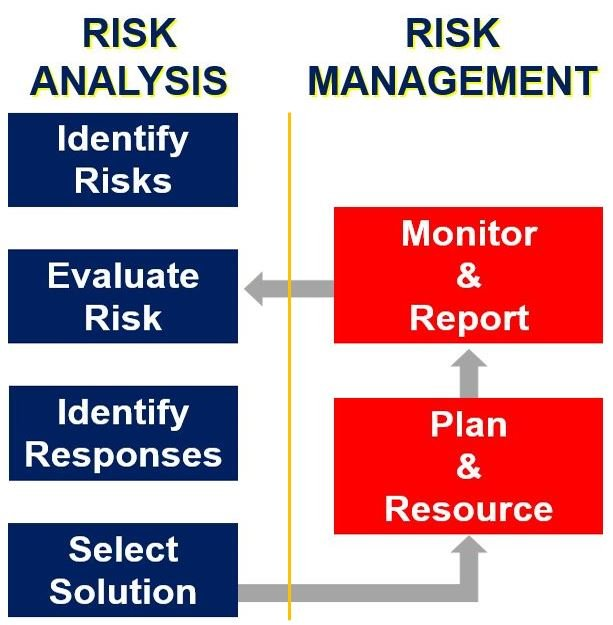 a description of risk management Description risk management for an architect is an ongoing effort to offset  occurrences which would jeopardize or negatively impact the value generated  from a.
