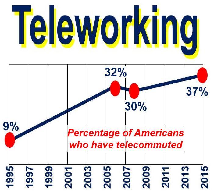 Teleworking Americans