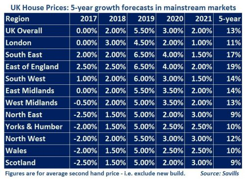 UK house price growth table