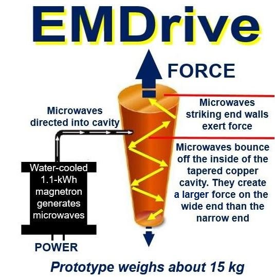 Diagram illustrating how EMDrive functions