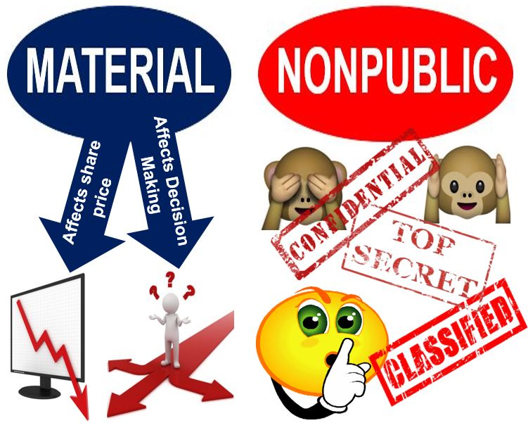 Material Nonpublic Information meaning