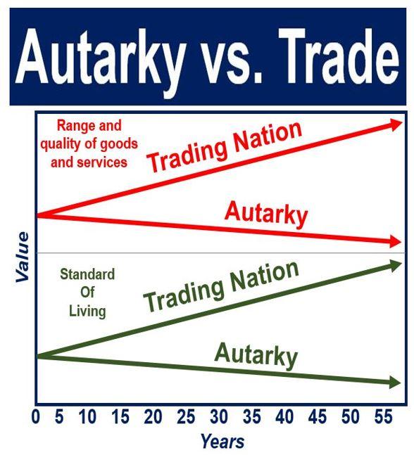 Autarky vs. Trade