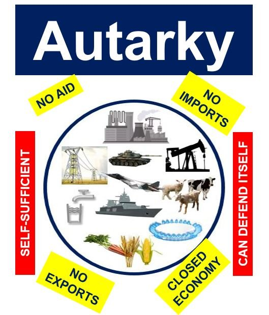 Image result for autarky