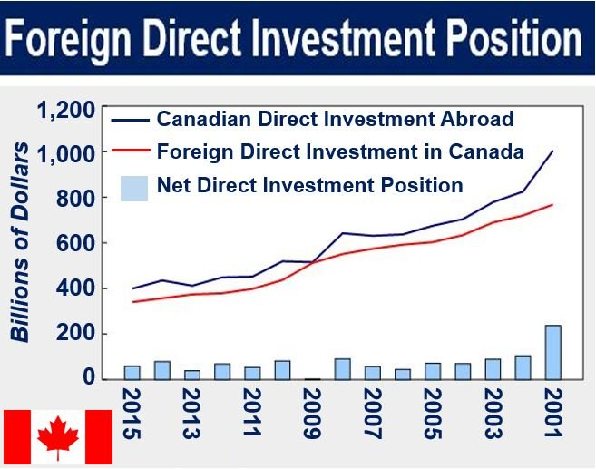 Canada inward investment and outward