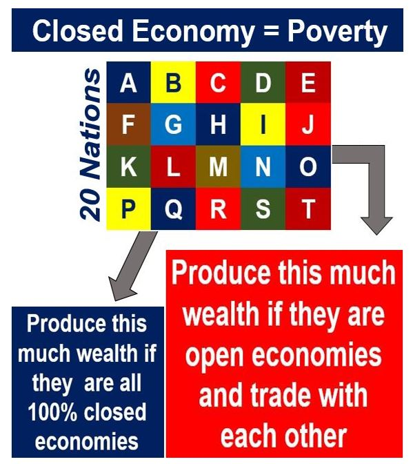 Closed economy equals poverty