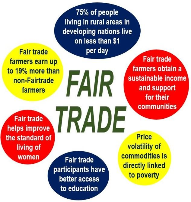 Fair Trade Some Facts
