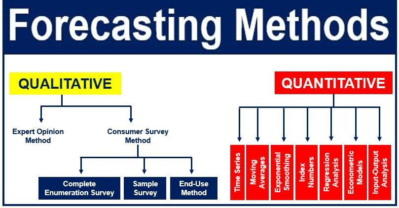 qualitative forecasting techniques 4 important methods of qualitative forecasting techniques these techniques are primarily based upon judgment and intuition and especially when sufficient information.