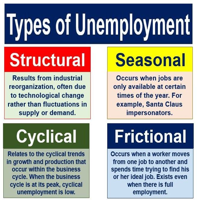 significance of studying unemployment Significance unemployment compensation has studycom has thousands of articles about unemployment insurance: definition and significance related.