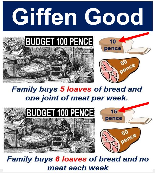 Giffen Goods - Victorian family budget