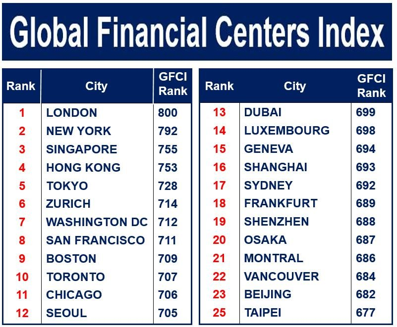 Global Financial Center Index 2016