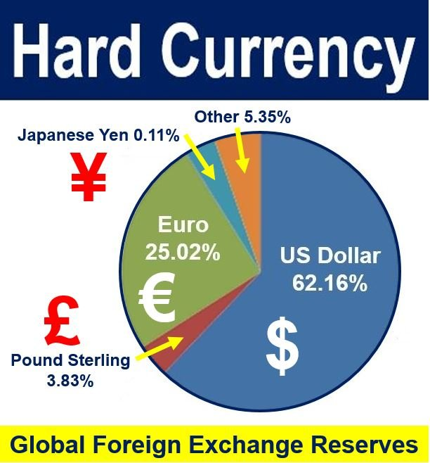 Hard Currency foreign exchange reserves