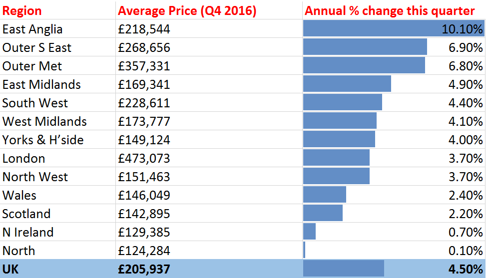 House_Price_Growth_Regionally_UK