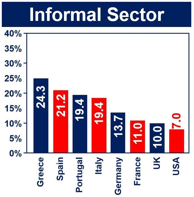 Informal Sector rich countries
