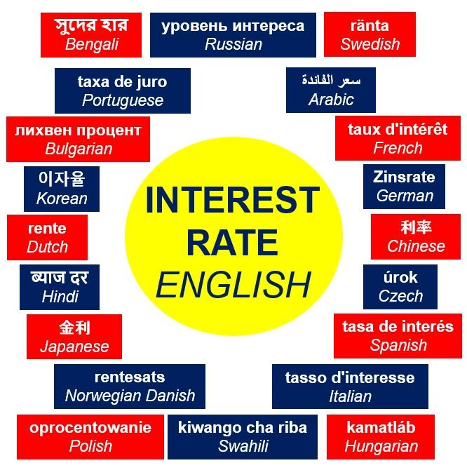 Interest rate in other languages