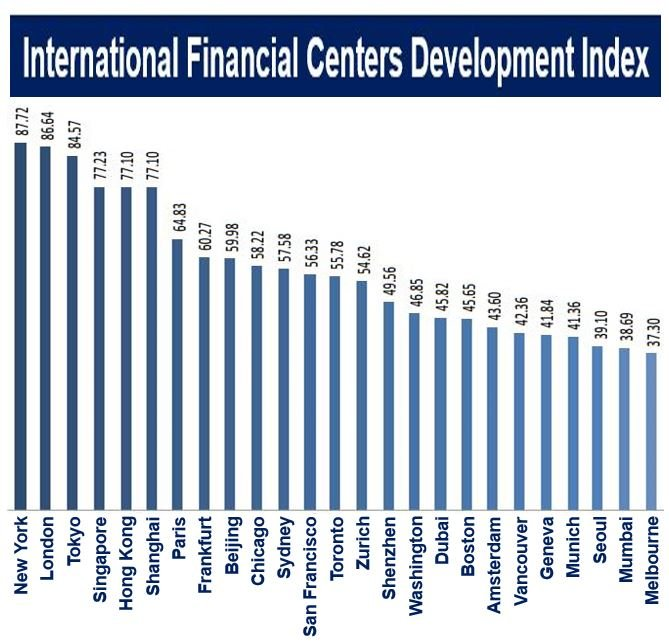 International Financial Centers Development Index