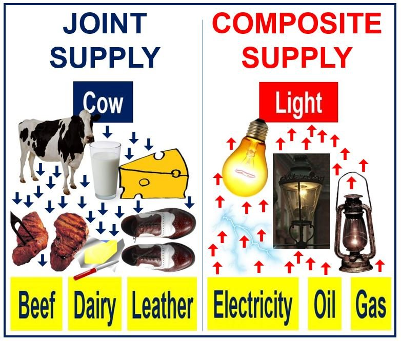 Joint Supply vs. Composite Supply