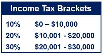 Progressive Income Tax - Vertical Equity