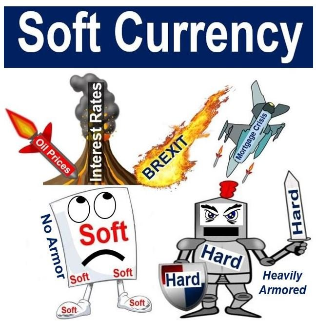 hard and soft currencies Money banking hard currency pegs: currency boards and dollarization if a government or central bank wanted to fix its exchange rate with a foreign currency, it.