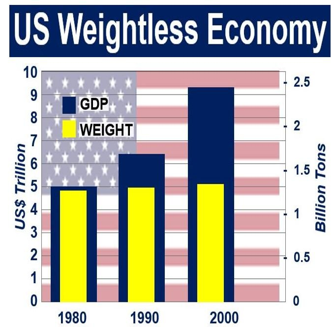 US weightless economy